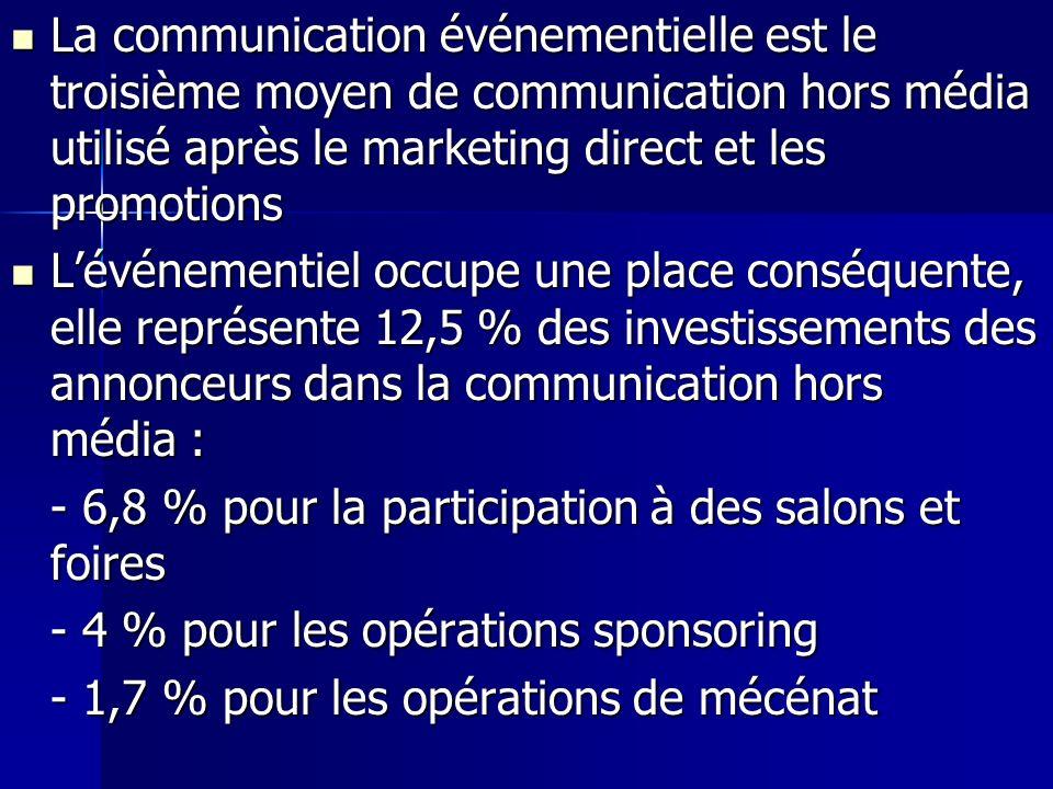 La communication événementielle est le troisième moyen de communication hors média utilisé après le marketing direct et les promotions La communicatio