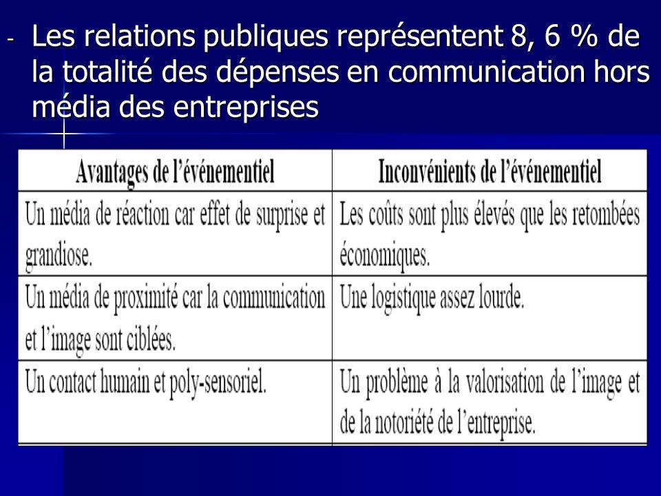 - Les relations publiques représentent 8, 6 % de la totalité des dépenses en communication hors média des entreprises