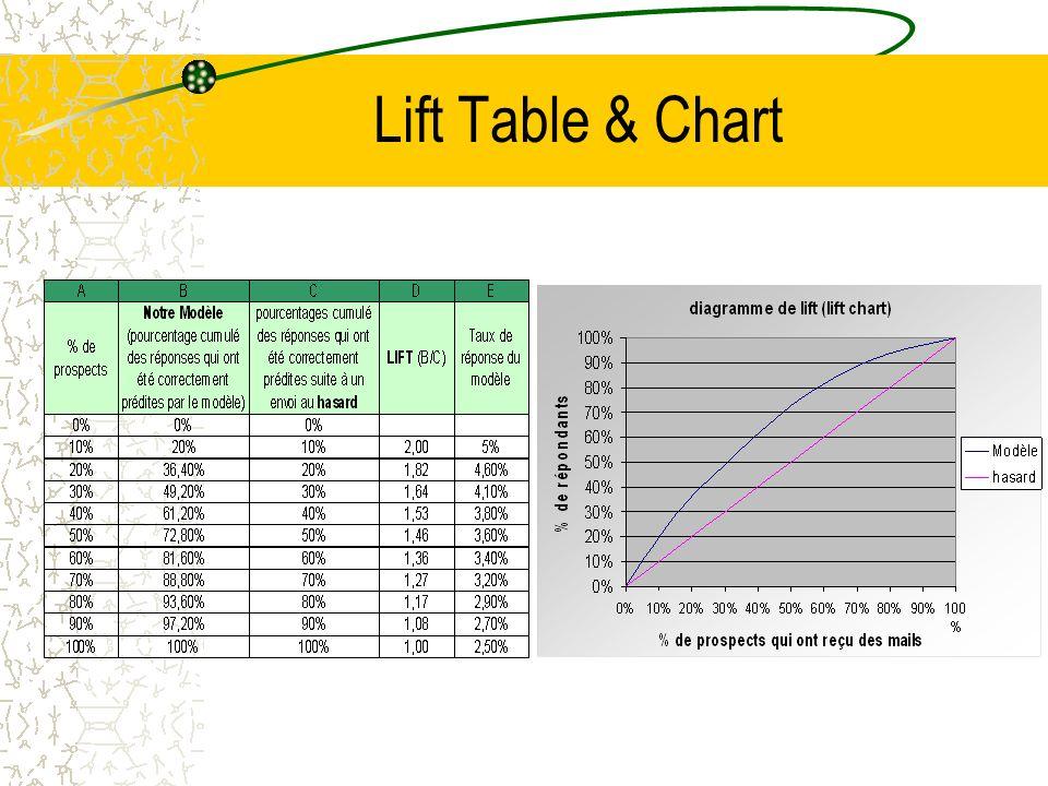 Lift Table & Chart