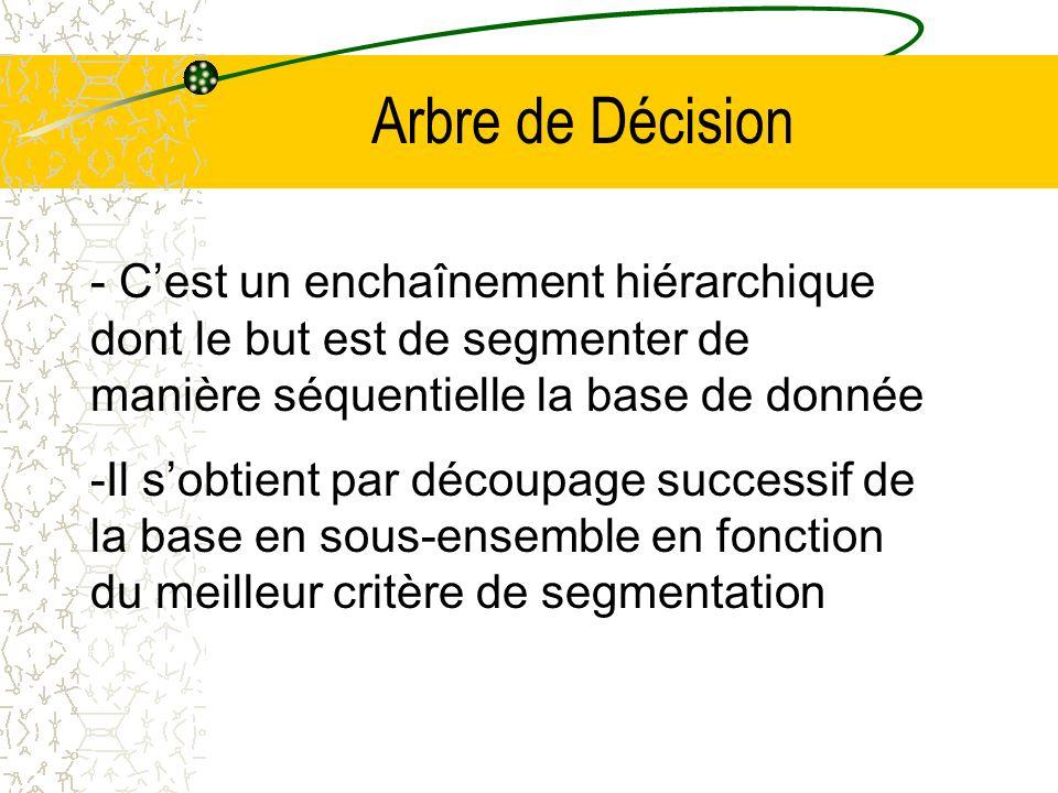 Arbre de Décision - Cest un enchaînement hiérarchique dont le but est de segmenter de manière séquentielle la base de donnée -Il sobtient par découpage successif de la base en sous-ensemble en fonction du meilleur critère de segmentation