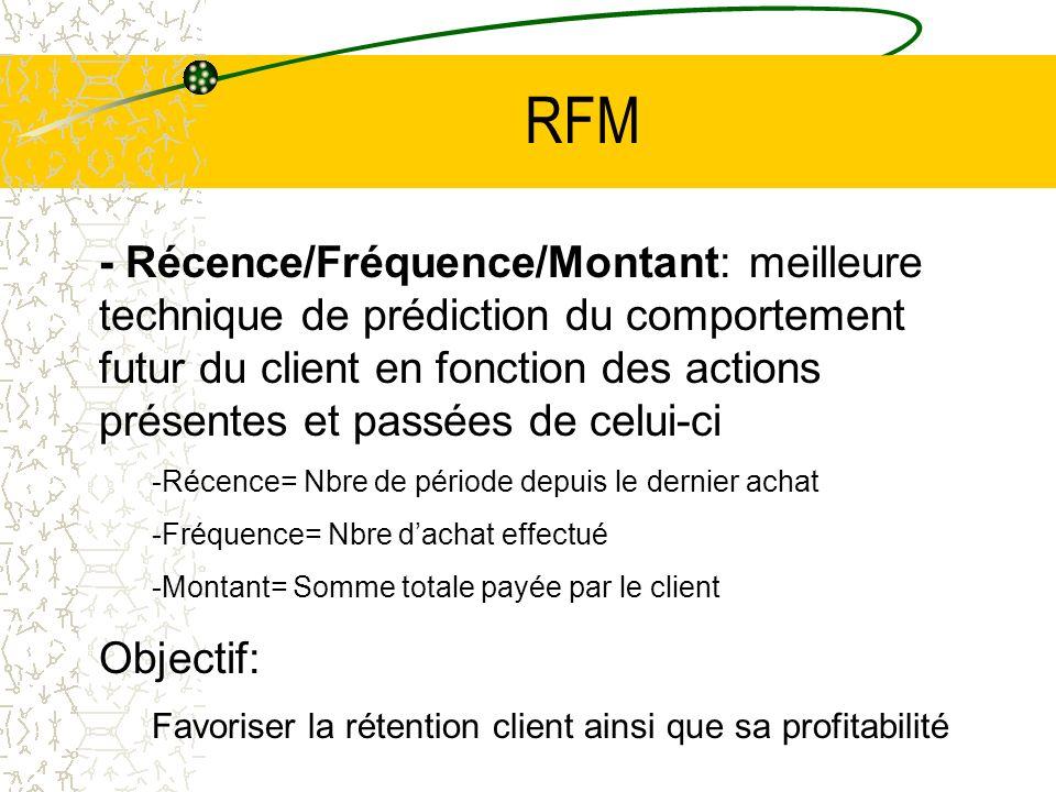 RFM - Récence/Fréquence/Montant: meilleure technique de prédiction du comportement futur du client en fonction des actions présentes et passées de cel
