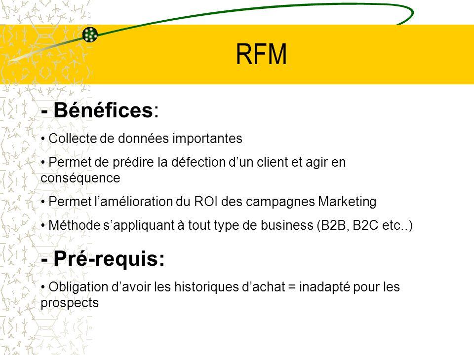 RFM - Bénéfices: Collecte de données importantes Permet de prédire la défection dun client et agir en conséquence Permet lamélioration du ROI des campagnes Marketing Méthode sappliquant à tout type de business (B2B, B2C etc..) - Pré-requis: Obligation davoir les historiques dachat = inadapté pour les prospects