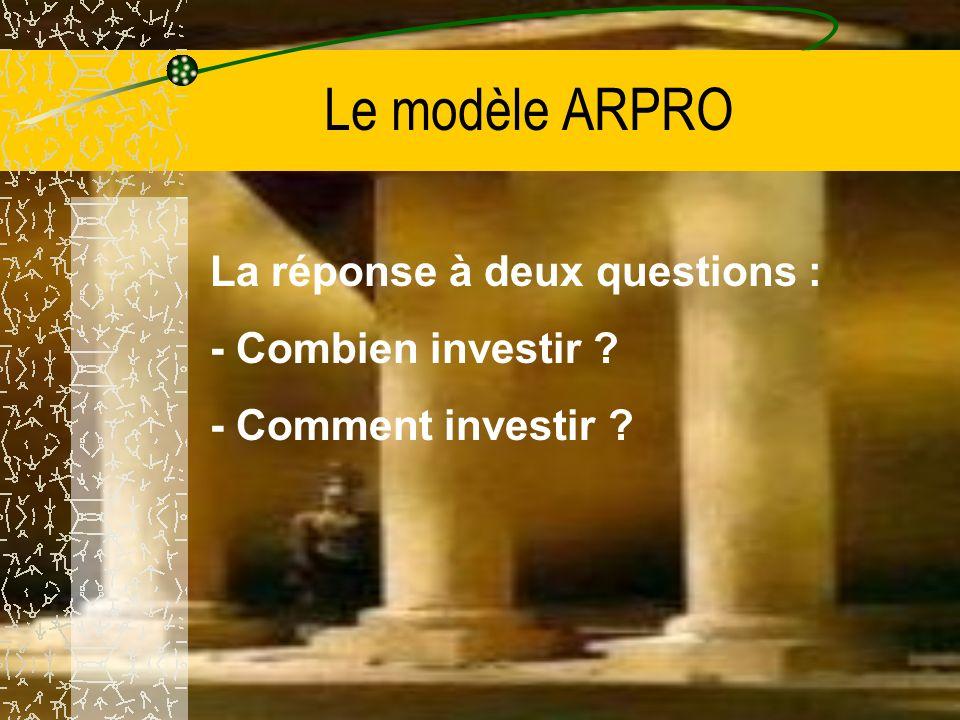 Le modèle ARPRO La réponse à deux questions : - Combien investir - Comment investir