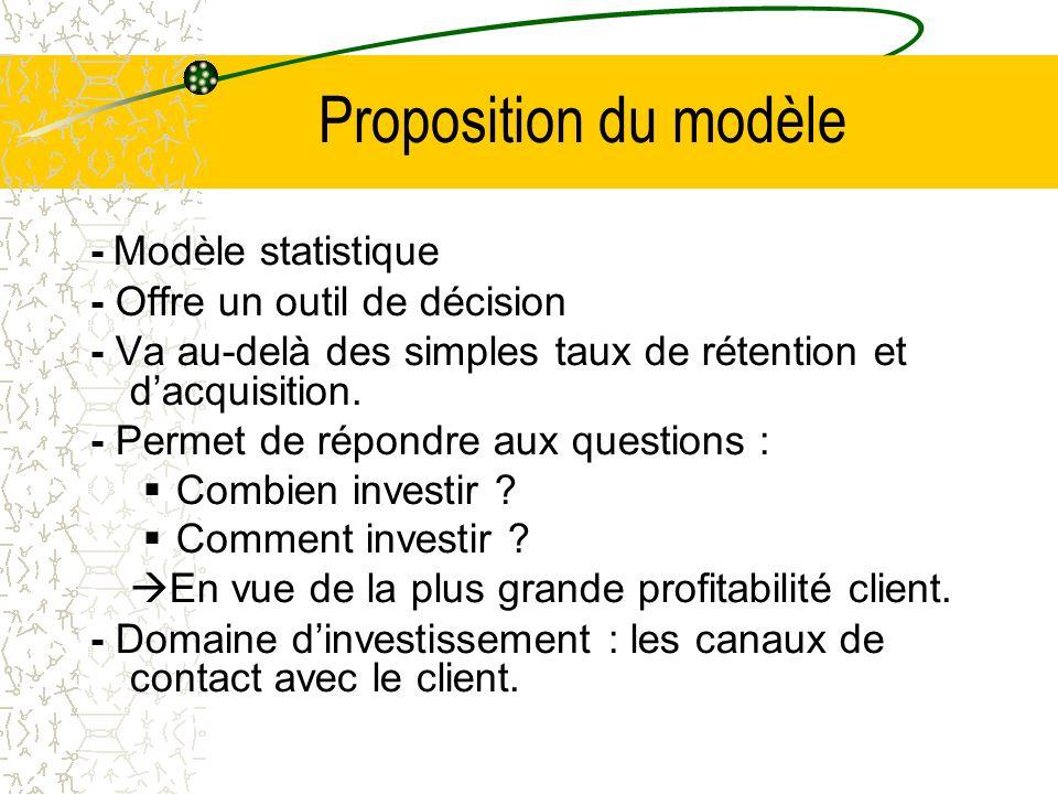 Proposition du modèle - Modèle statistique - Offre un outil de décision - Va au-delà des simples taux de rétention et dacquisition.