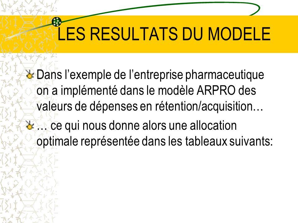 LES RESULTATS DU MODELE Dans lexemple de lentreprise pharmaceutique on a implémenté dans le modèle ARPRO des valeurs de dépenses en rétention/acquisition… … ce qui nous donne alors une allocation optimale représentée dans les tableaux suivants: