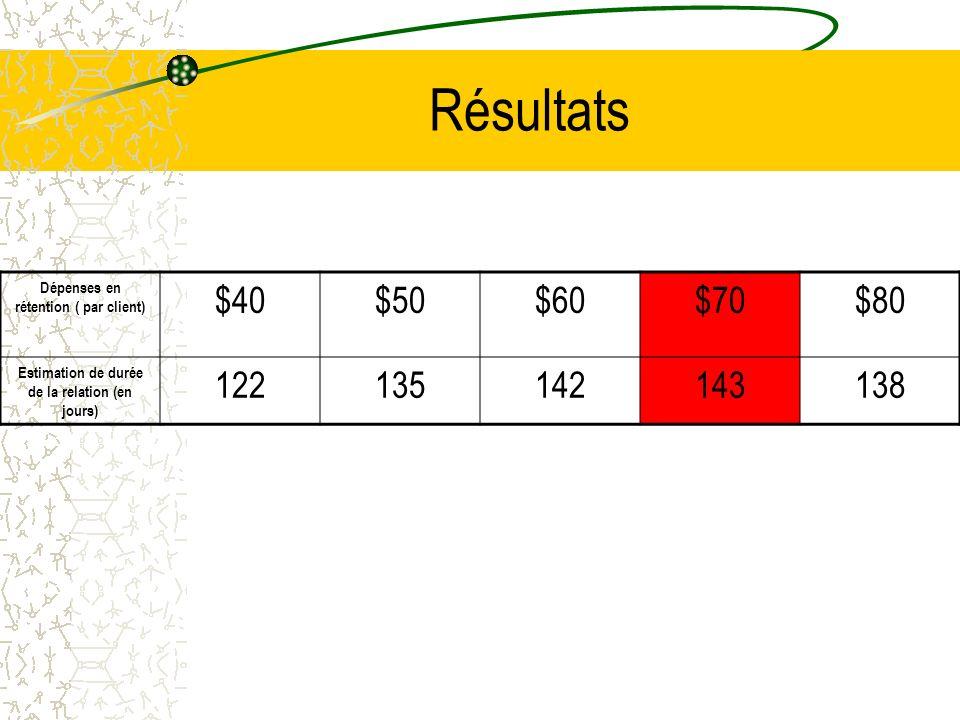 Résultats Dépenses en rétention ( par client) $40$50$60$70$80 Estimation de durée de la relation (en jours) 122135142143138