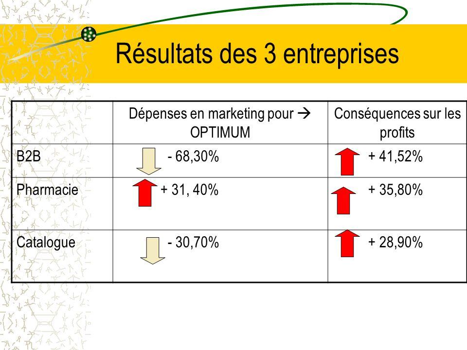 Résultats des 3 entreprises Dépenses en marketing pour OPTIMUM Conséquences sur les profits B2B - 68,30% + 41,52% Pharmacie + 31, 40% + 35,80% Catalogue - 30,70% + 28,90%