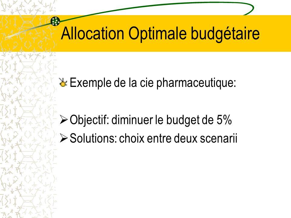 Allocation Optimale budgétaire Exemple de la cie pharmaceutique: Objectif: diminuer le budget de 5% Solutions: choix entre deux scenarii