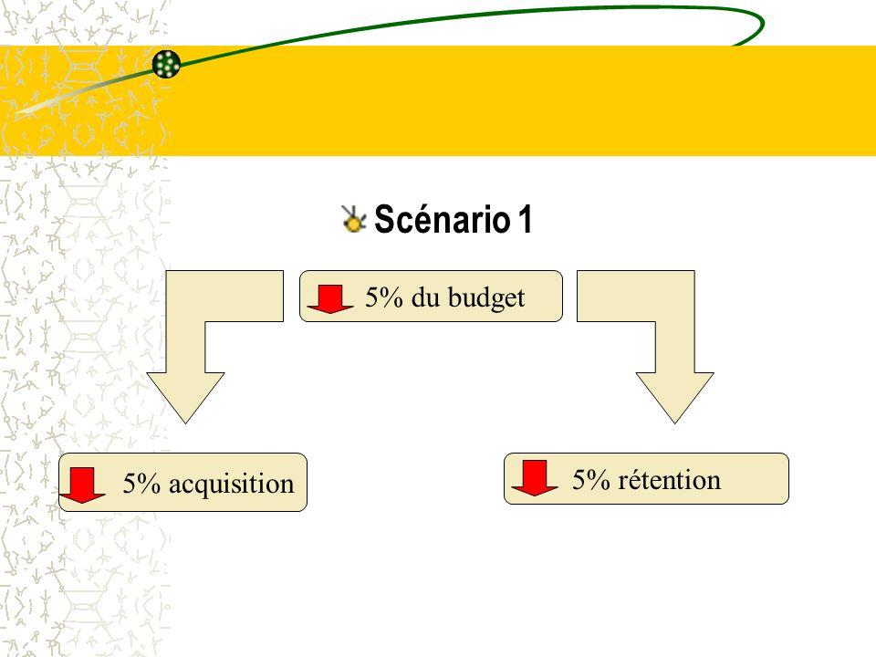Scénario 1 5% du budget 5% acquisition 5% rétention