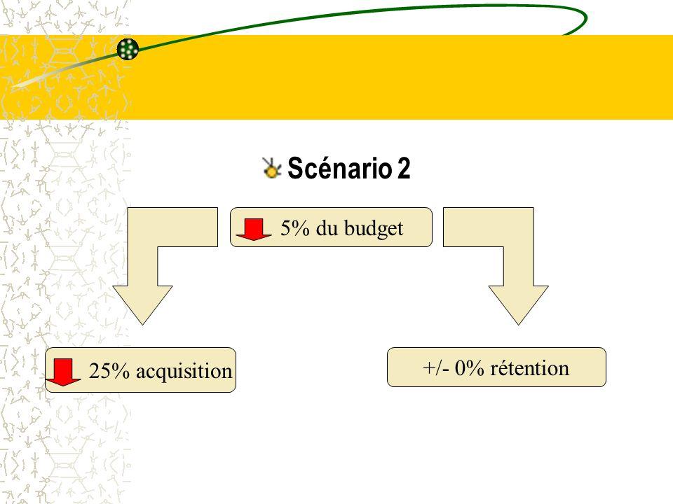 Scénario 2 5% du budget 25% acquisition +/- 0% rétention