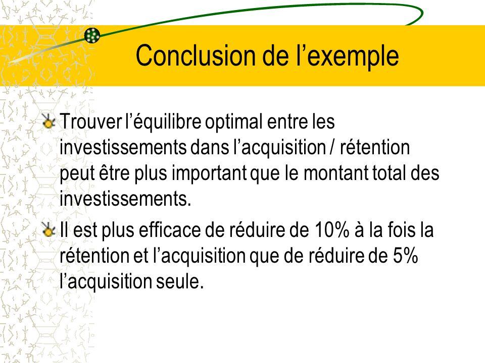 Conclusion de lexemple Trouver léquilibre optimal entre les investissements dans lacquisition / rétention peut être plus important que le montant total des investissements.