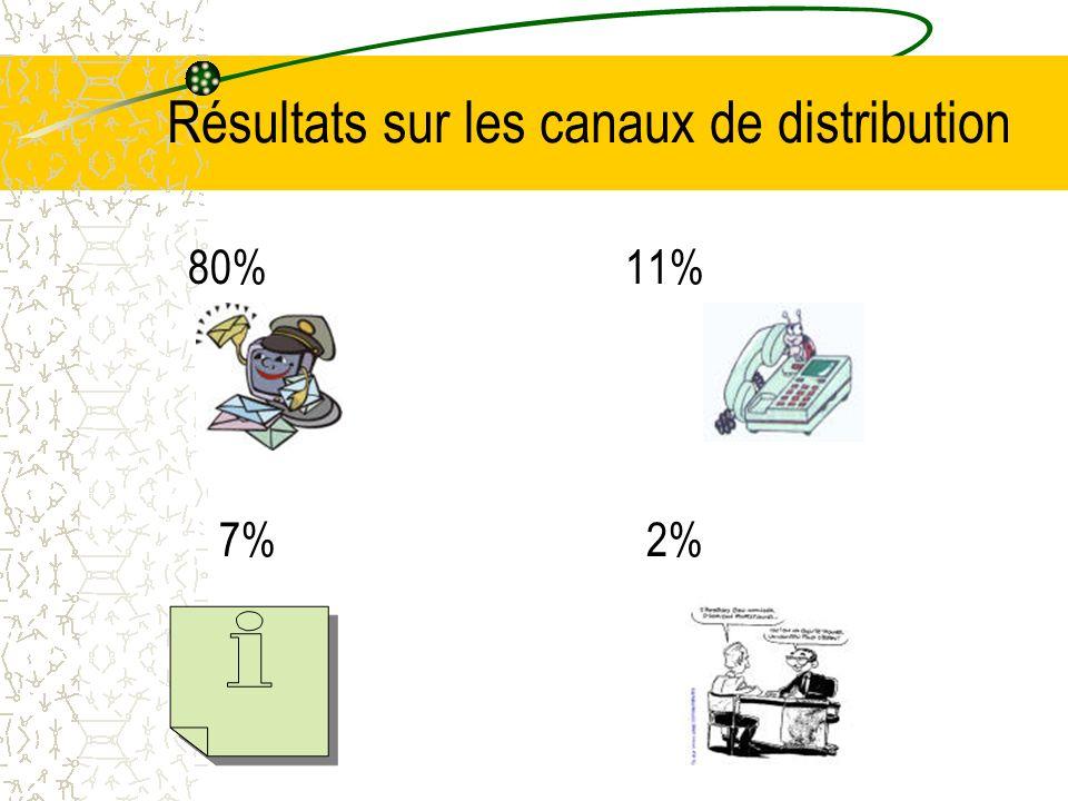 Résultats sur les canaux de distribution 80%11% 7% 2%
