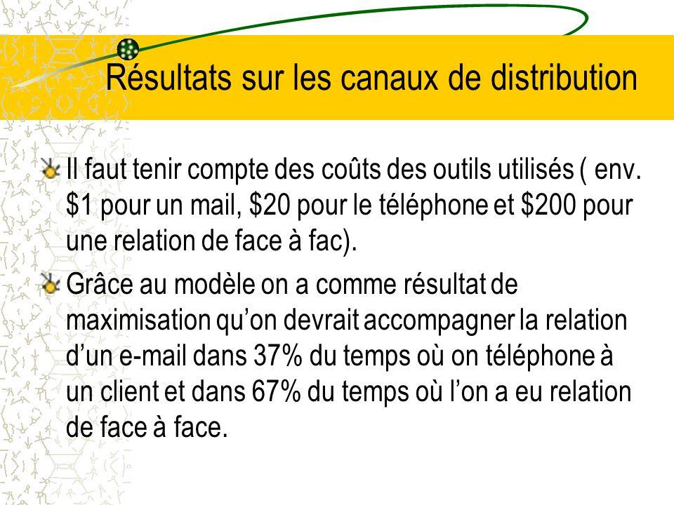 Résultats sur les canaux de distribution Il faut tenir compte des coûts des outils utilisés ( env.