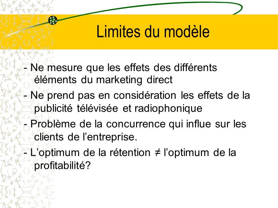 Limites du modèle - Ne mesure que les effets des différents éléments du marketing direct - Ne prend pas en considération les effets de la publicité télévisée et radiophonique - Problème de la concurrence qui influe sur les clients de lentreprise.