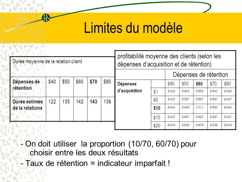 Limites du modèle - On doit utiliser la proportion (10/70, 60/70) pour choisir entre les deux résultats - Taux de rétention = indicateur imparfait .