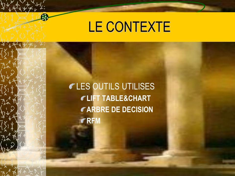 LE CONTEXTE LES OUTILS UTILISES LIFT TABLE&CHART ARBRE DE DECISION RFM