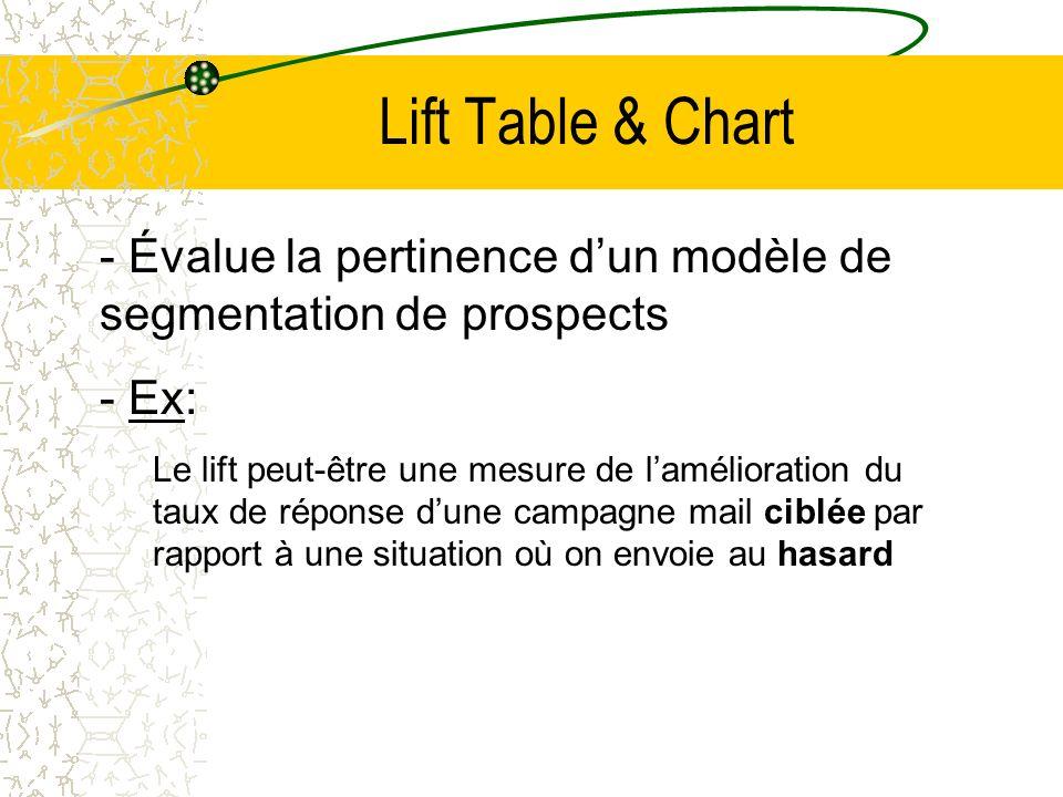 Lift Table & Chart - Évalue la pertinence dun modèle de segmentation de prospects - Ex: Le lift peut-être une mesure de lamélioration du taux de réponse dune campagne mail ciblée par rapport à une situation où on envoie au hasard