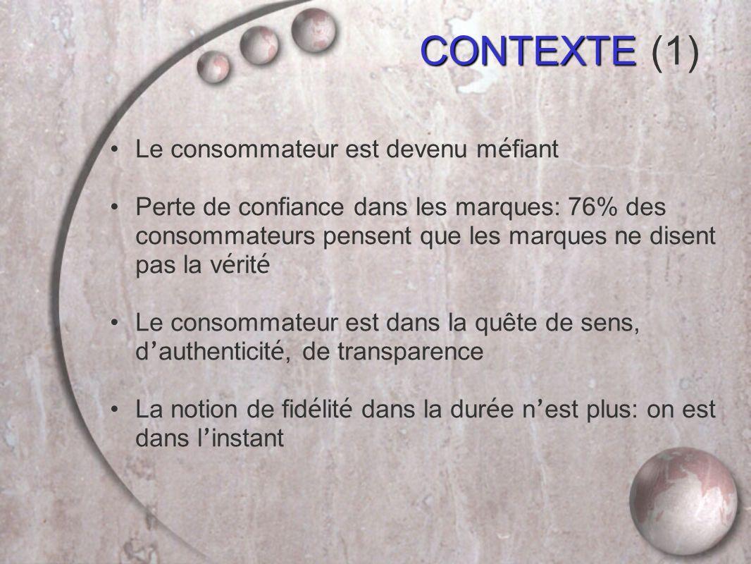 Le consommateur est devenu m é fiant Perte de confiance dans les marques: 76% des consommateurs pensent que les marques ne disent pas la v é rit é Le consommateur est dans la quête de sens, d authenticit é, de transparence La notion de fid é lit é dans la dur é e n est plus: on est dans l instant CONTEXTE CONTEXTE (1)