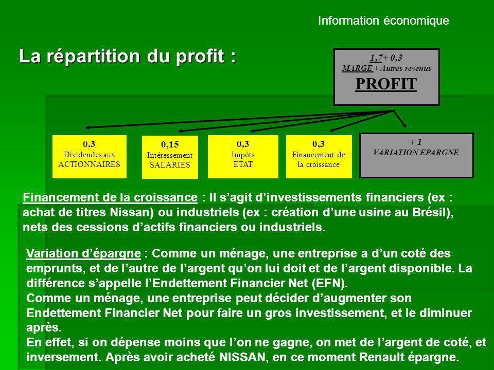 Information économique La répartition du profit : 1,7+ 0,3 MARGE + Autres revenus PROFIT 0,3 Dividendes aux ACTIONNAIRES 0,15 Intéressement SALARIES 0