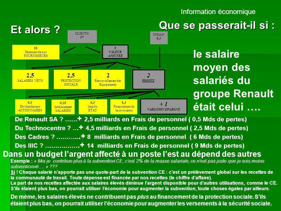 Information économique Et alors ? Que se passerait-il si : De Renault SA ? …… + 2,5 milliards en Frais de personnel ( 0,5 Mds de pertes) le salaire mo