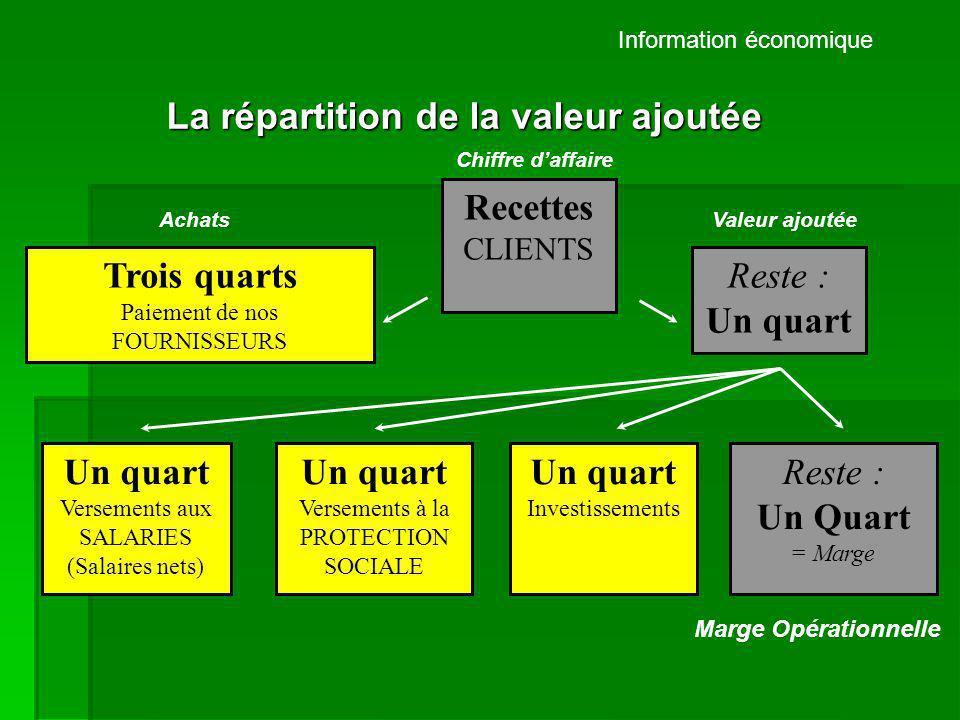 Information économique Recettes CLIENTS Trois quarts Paiement de nos FOURNISSEURS Reste : Un quart La répartition de la valeur ajoutée Un quart Versem