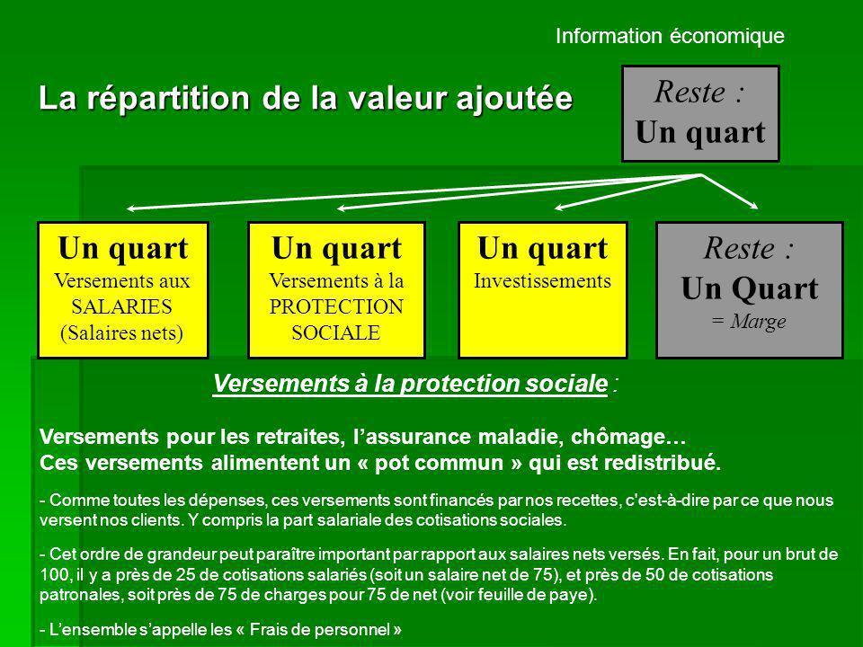 Information économique Reste : Un quart La répartition de la valeur ajoutée Un quart Versements aux SALARIES (Salaires nets) Un quart Versements à la