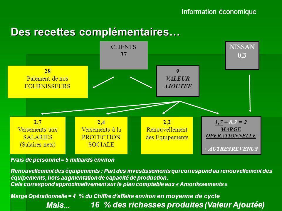Information économique La répartition du profit : CLIENTS 37 28 Paiement de nos FOURNISSEURS 2,7 Versements aux SALARIES (Salaires nets) 2,4 Versements à la PROTECTION SOCIALE 2,2 Renouvellement des Equipements 1,7 + 0,3 MARGE + Autres revenus PROFIT 9 VALEUR AJOUTEE 0,3 Dividendes aux ACTIONNAIRES 0,15 Intéressement SALARIES 0,3 Financement de la croissance 0,3 Impôts ETAT +1 VARIATION EPARGNE NISSAN 0,3 Les chiffres sont des ordres de grandeurs moyens.