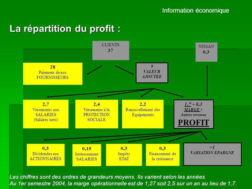 Information économique La répartition du profit : 1,7+ 0,3 MARGE + Autres revenus PROFIT 0,3 Dividendes aux ACTIONNAIRES 0,15 Intéressement SALARIES 0,3 Financement de la croissance 0,3 Impôts ETAT + 1 VARIATION EPARGNE Financement de la croissance : Il sagit dinvestissements financiers (ex : achat de titres Nissan) ou industriels (ex : création dune usine au Brésil), nets des cessions dactifs financiers ou industriels.