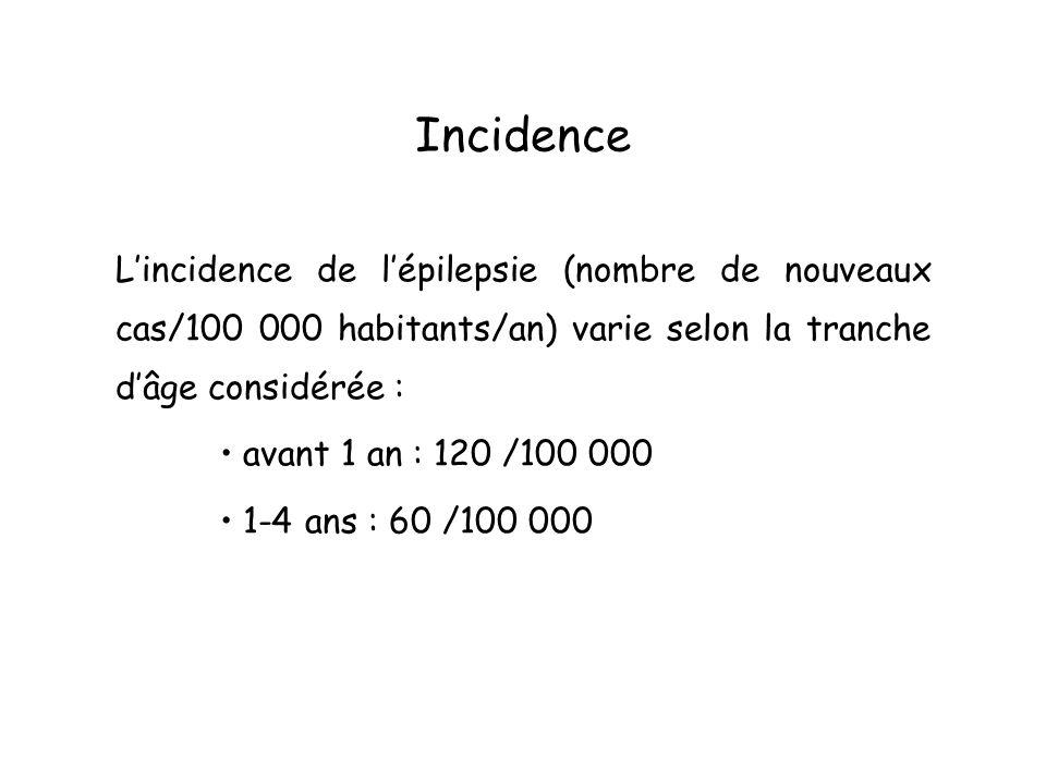 Définition Lépilepsie se définie par la récurrence de crises comitiales : on parle dépilepsie quand il y a eu au moins 2 crises.