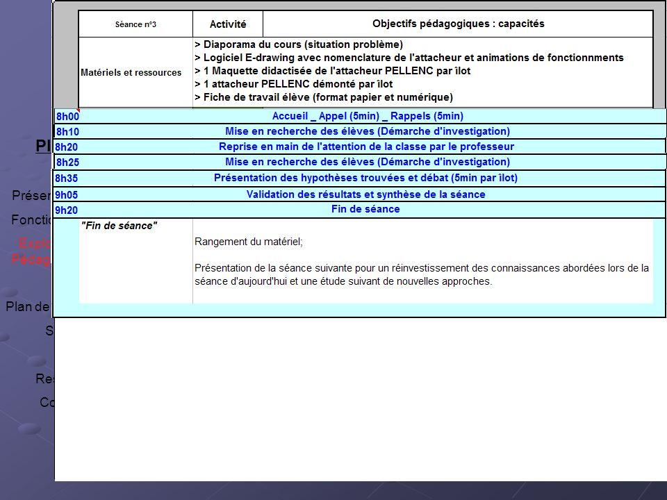 Fiche élève (+synthèse en rouge : document professeur) Plan Présentation TP Fonctionnement Exploitation Pédagogique : Contexte Plan de la classe Séquence Séance Ressources Conclusion