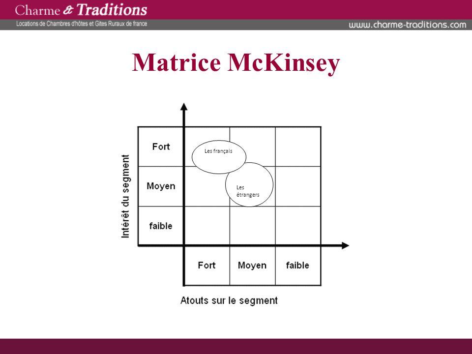 Matrice Doo Little Position concurrentielle Degré de maturité du segment DémarrageCroissanceMaturitéVieillissement Dominante Forte Favorable Chambres