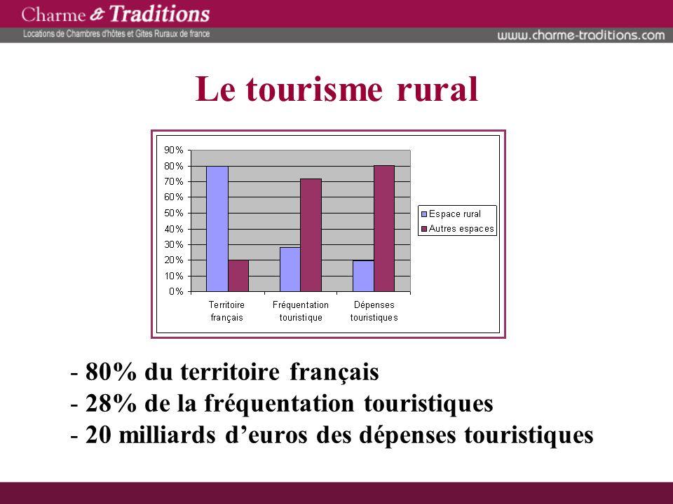 Plan - Le marché du tourisme rural - Le marché de lentreprise - Diagnostic - Projet