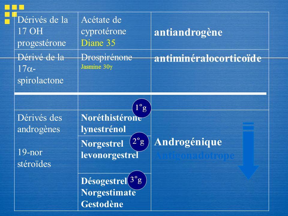 Dérivés de la 17 OH progestérone Acétate de cyprotérone Diane 35 antiandrogène Dérivé de la 17 - spirolactone Drospirénone Jasmine 30 antiminéralocort