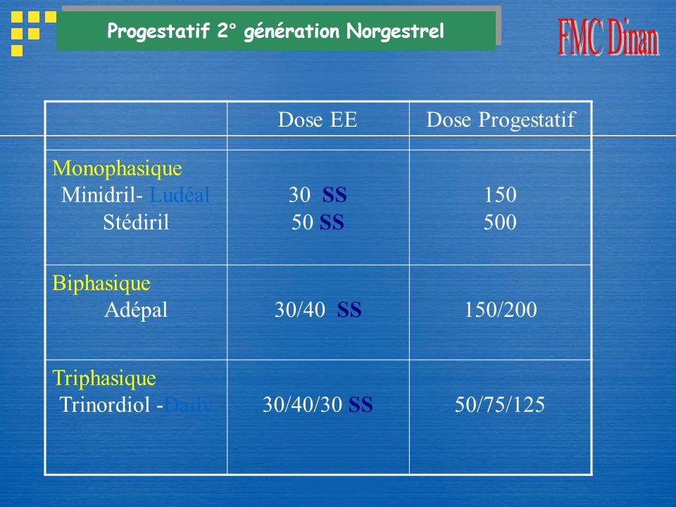 Dose EEDose Progestatif Monophasique Minidril- Ludéal Stédiril 30 SS 50 SS 150 500 Biphasique Adépal 30/40 SS 150/200 Triphasique Trinordiol -Daily30/