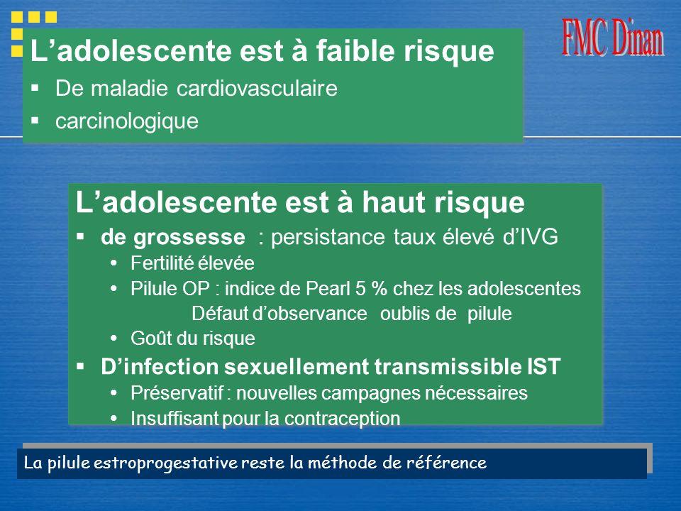 Ladolescente est à haut risque de grossesse : persistance taux élevé dIVG Fertilité élevée Pilule OP : indice de Pearl 5 % chez les adolescentes Défau