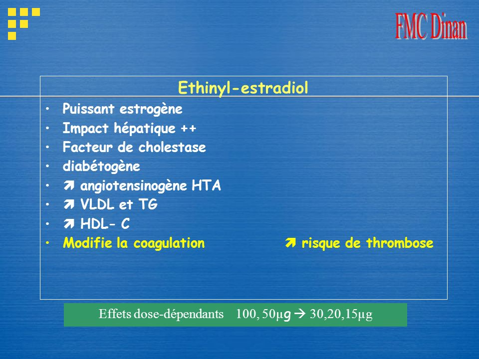 Ethinyl-estradiol Puissant estrogène Impact hépatique ++ Facteur de cholestase diabétogène angiotensinogène HTA VLDL et TG HDL- C Modifie la coagulati