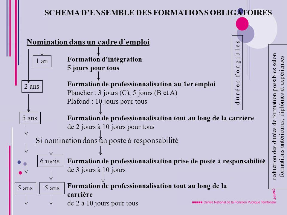 SCHEMA DENSEMBLE DES FORMATIONS OBLIGATOIRES d u r é e s f o n g i b l e s réduction des durées de formation possibles selon formations antérieures, d