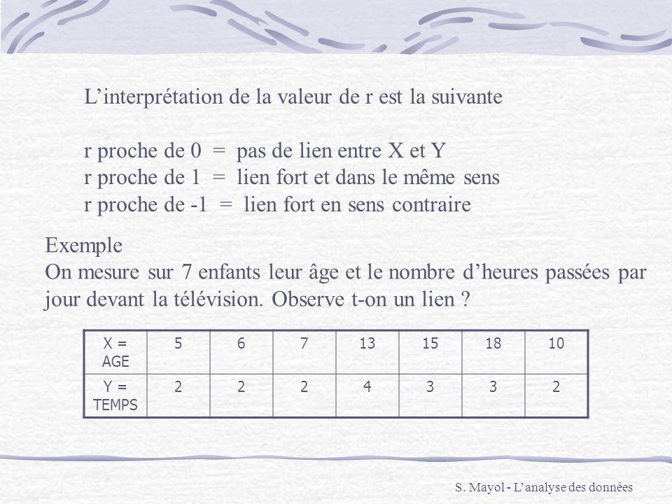 S. Mayol - Lanalyse des données Linterprétation de la valeur de r est la suivante r proche de 0 = pas de lien entre X et Y r proche de 1 = lien fort e