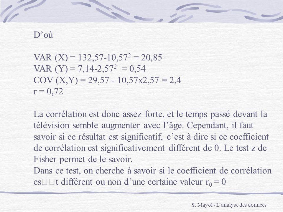 S. Mayol - Lanalyse des données Doù VAR (X) = 132,57-10,57 2 = 20,85 VAR (Y) = 7,14-2,57 2 = 0,54 COV (X,Y) = 29,57 - 10,57x2,57 = 2,4 r = 0,72 La cor