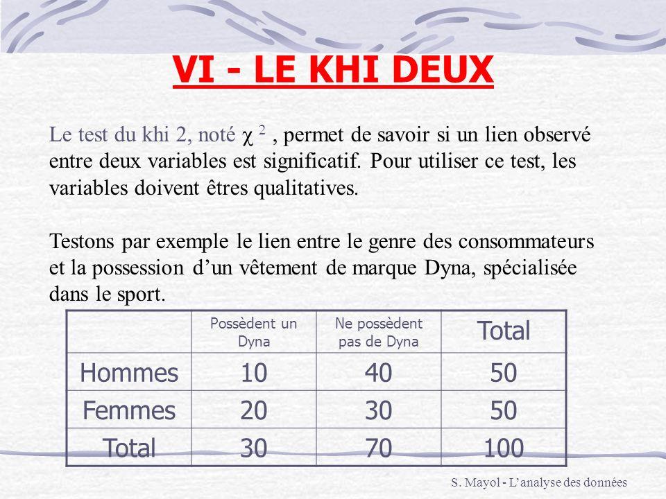 VI - LE KHI DEUX S. Mayol - Lanalyse des données Le test du khi 2, noté, permet de savoir si un lien observé entre deux variables est significatif. Po
