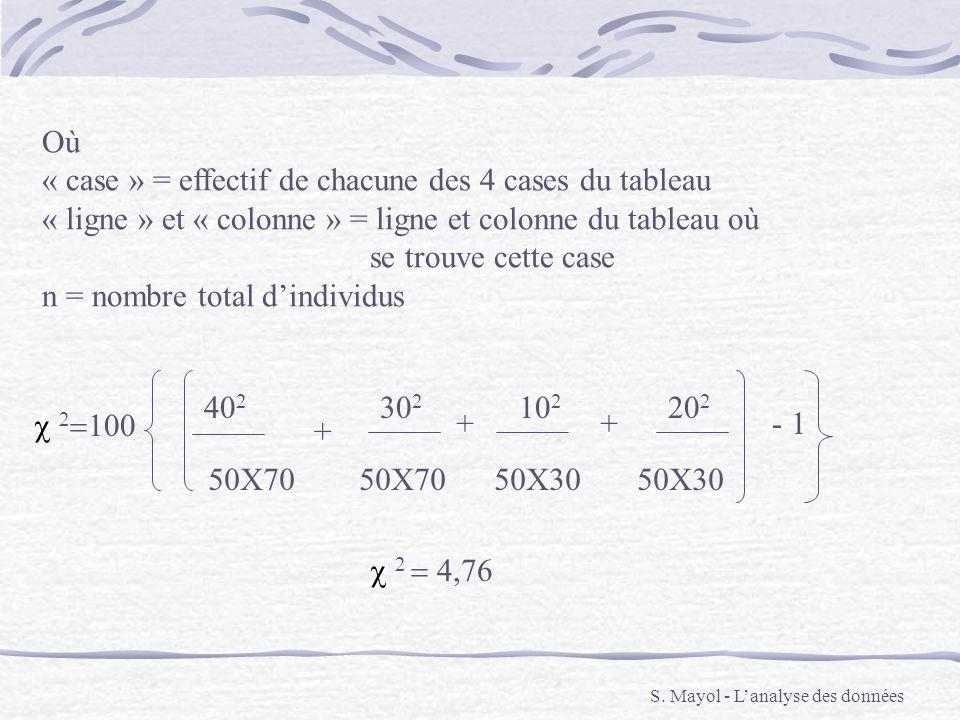 S. Mayol - Lanalyse des données Où « case » = effectif de chacune des 4 cases du tableau « ligne » et « colonne » = ligne et colonne du tableau où se