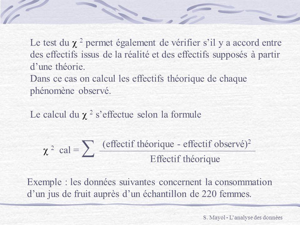 S. Mayol - Lanalyse des données Le test du permet également de vérifier sil y a accord entre des effectifs issus de la réalité et des effectifs suppos