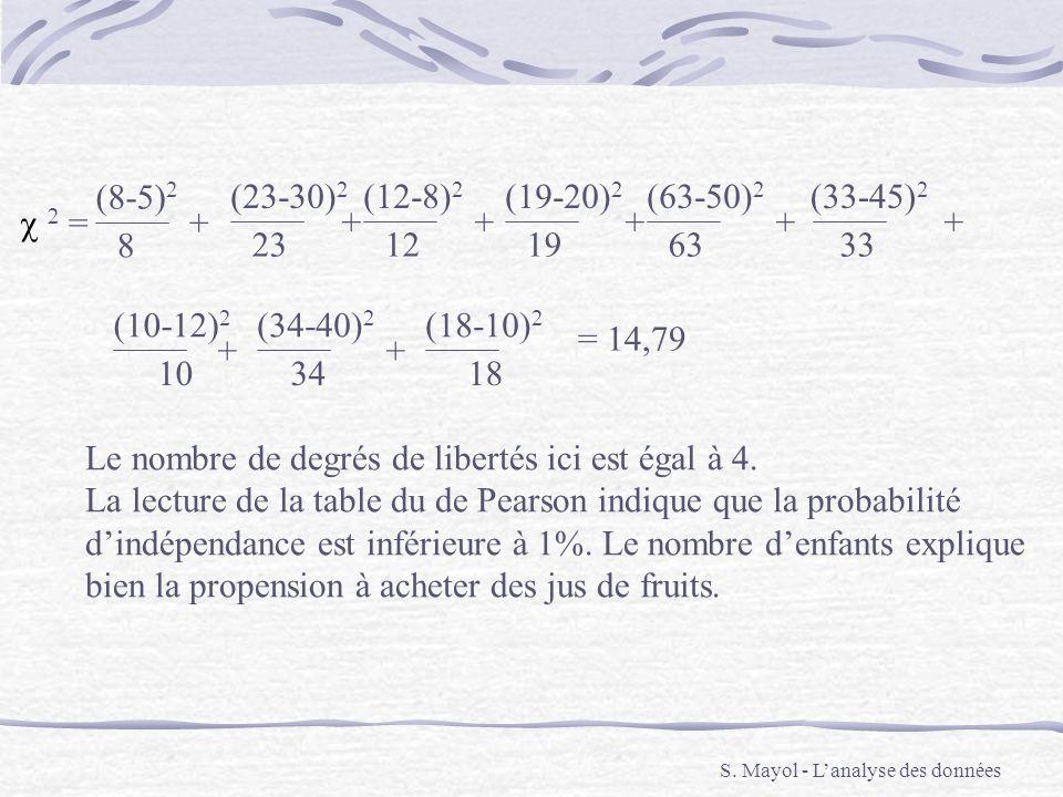 S. Mayol - Lanalyse des données (8-5) 2 8 + = (23-30) 2 23 + (12-8) 2 12 + (19-20) 2 19 + (63-50) 2 63 + (33-45) 2 33 + (10-12) 2 10 + (34-40) 2 34 +