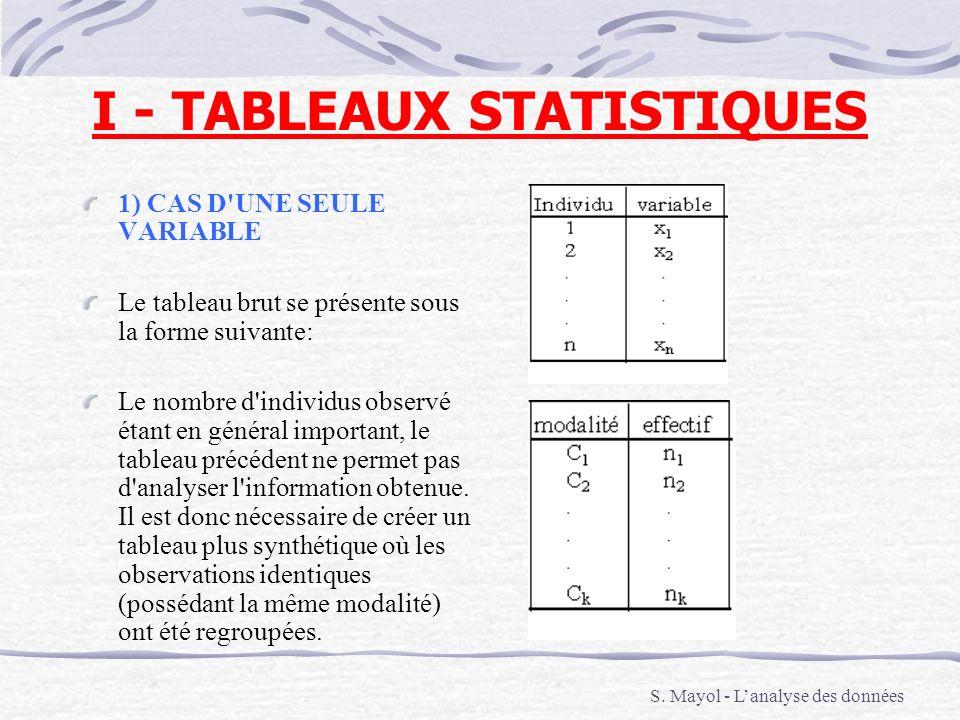 I - TABLEAUX STATISTIQUES 1) CAS D'UNE SEULE VARIABLE Le tableau brut se présente sous la forme suivante: Le nombre d'individus observé étant en génér