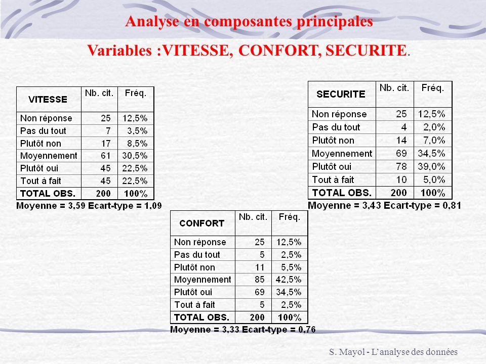 S. Mayol - Lanalyse des données Analyse en composantes principales Variables :VITESSE, CONFORT, SECURITE.