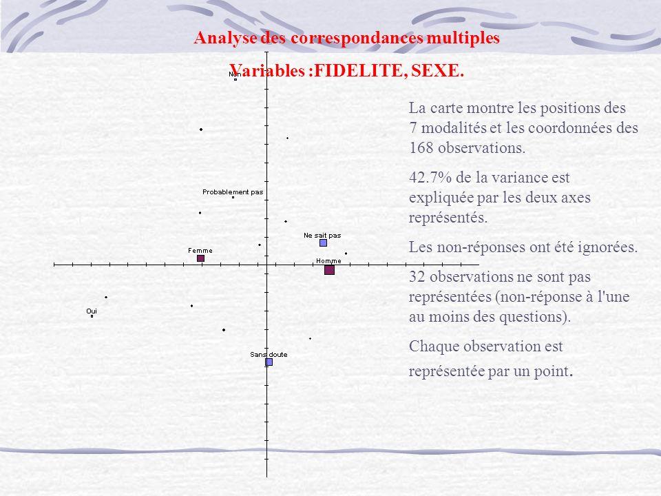 La carte montre les positions des 7 modalités et les coordonnées des 168 observations. 42.7% de la variance est expliquée par les deux axes représenté