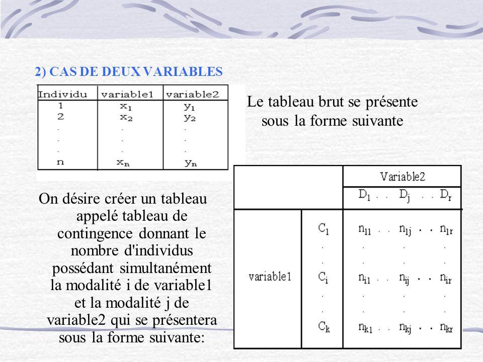 2) CAS DE DEUX VARIABLES On désire créer un tableau appelé tableau de contingence donnant le nombre d'individus possédant simultanément la modalité i