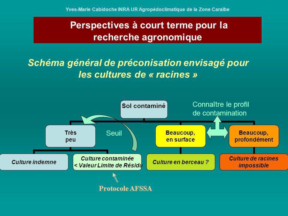 Perspectives à court terme pour la recherche agronomique Yves-Marie Cabidoche INRA UR Agropédoclimatique de la Zone Caraïbe Schéma général de préconis