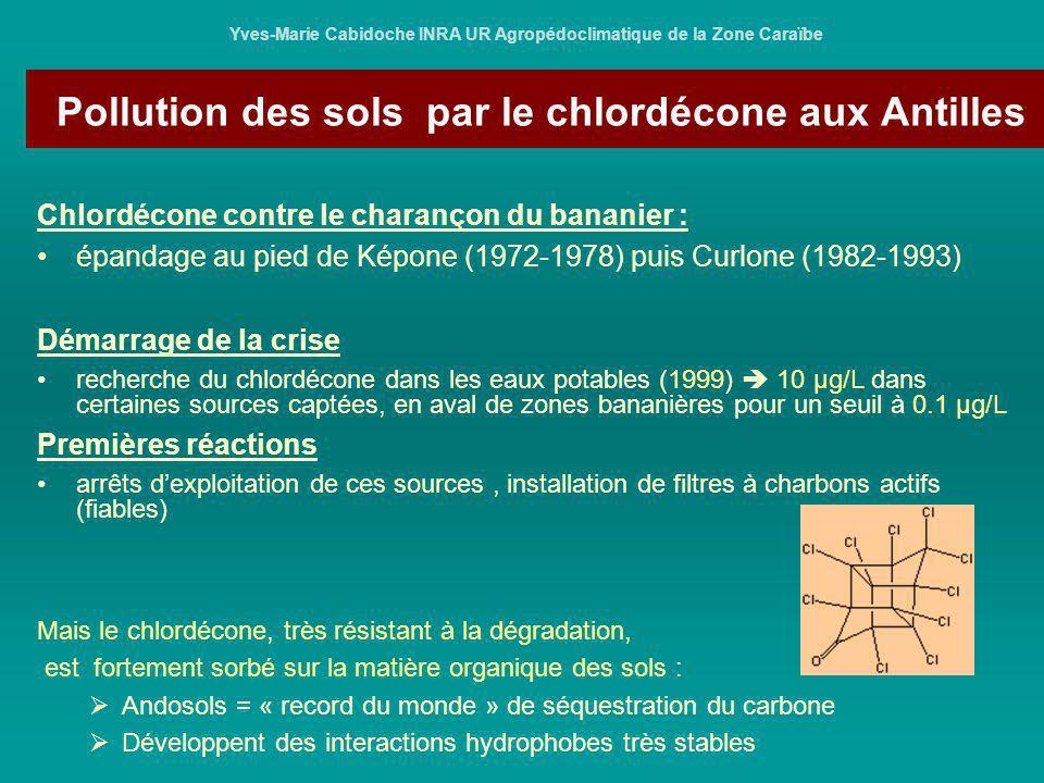 Pollution des sols par le chlordécone aux Antilles Yves-Marie Cabidoche INRA UR Agropédoclimatique de la Zone Caraïbe 2002, la crise saggrave: « racines » cultivées après banane : … plus de 10 mg/kg MS de chlordécone dans madères, ignames, patates… (analyses SPV et DCCRF) arrêtés préfectoraux pris par principe de précaution (2003) : analyses de sols (organisées et financées par lEtat) si sols contaminés, commercialisation conditionnée à analyse des racines Trois problèmes techniques : capacités analytiques locales mises en place pour les eaux (IPG), mais pas pour les plantes ou les sols : CPG/MS/MS (2 millions ) + savoir-faire en extraction = absents recours obligatoire à deux ou trois laboratoires fiables, en métropole pas de subvention des analyses de plantes élimination des organes contaminés par pyrolyse à haute température, impossible sur place ; faut-il tout expédier vers lEurope ?