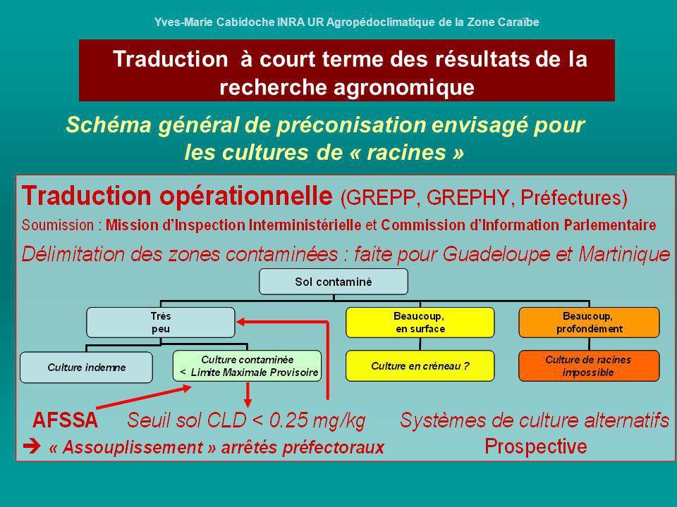 Traduction à court terme des résultats de la recherche agronomique Yves-Marie Cabidoche INRA UR Agropédoclimatique de la Zone Caraïbe Schéma général d
